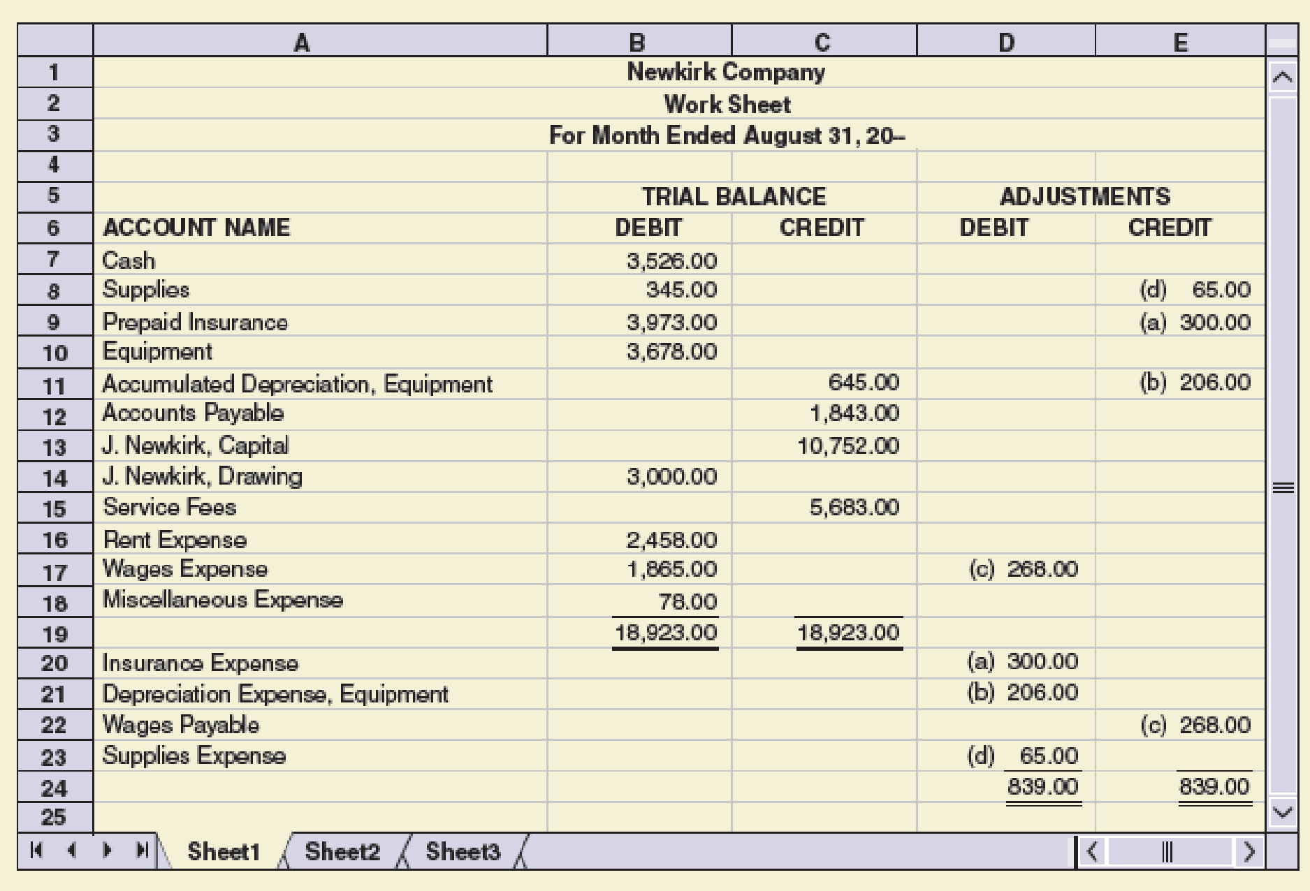 Chapter 4, Problem 7E, Journalize the adjustments for Newkirk Company as of August 31.