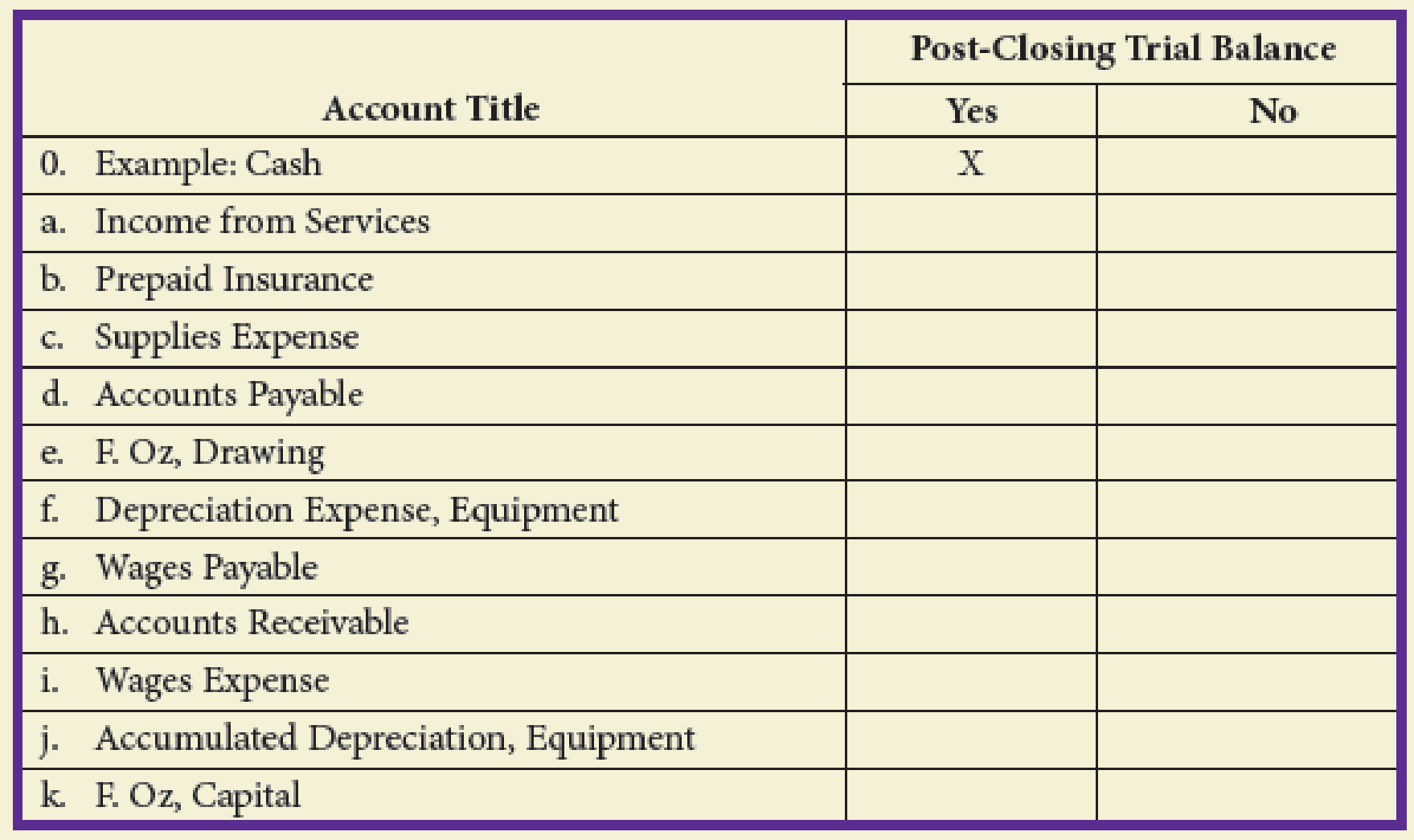 Chapter 5, Problem 7E, Identify whether the following accounts would be included on a post-closing trial balance.