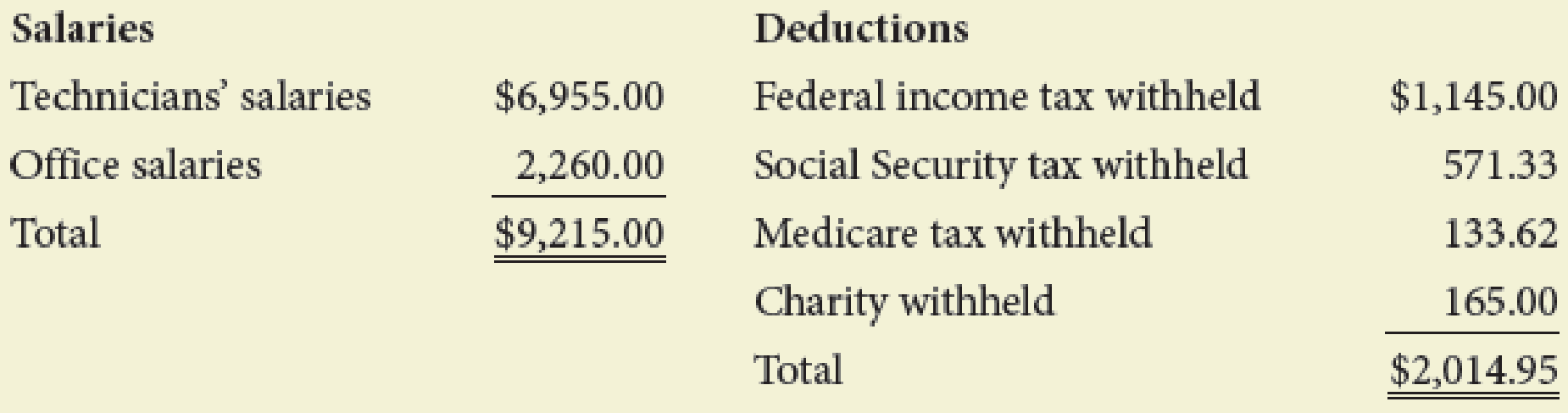 Chapter 8, Problem 1PA, Mooney Labs had the following payroll for the week ended February 28: Assumed tax rates are as