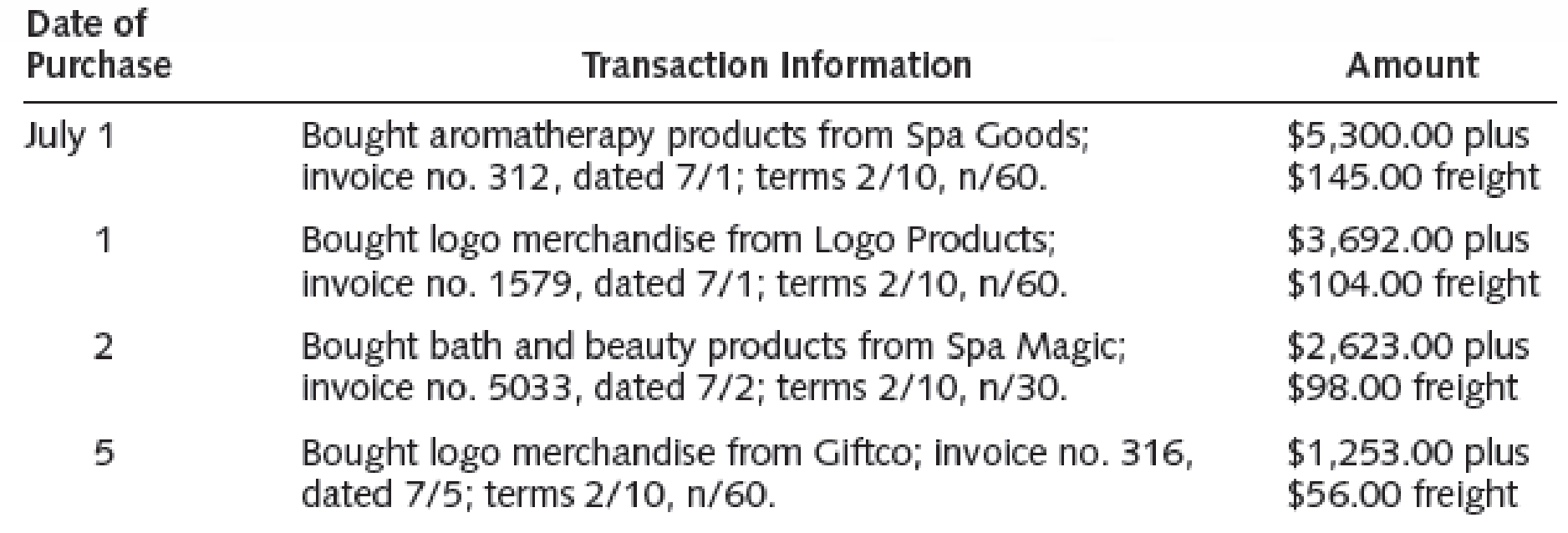 Chapter 9, Problem 1CP, Ms. Valli of All About You Spa has decided to expand her business by adding two lines of , example  5