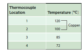 Chapter 11, Problem 17P, The thermal conductivity of a solid material can be determined using a setup similar to the one , example  2
