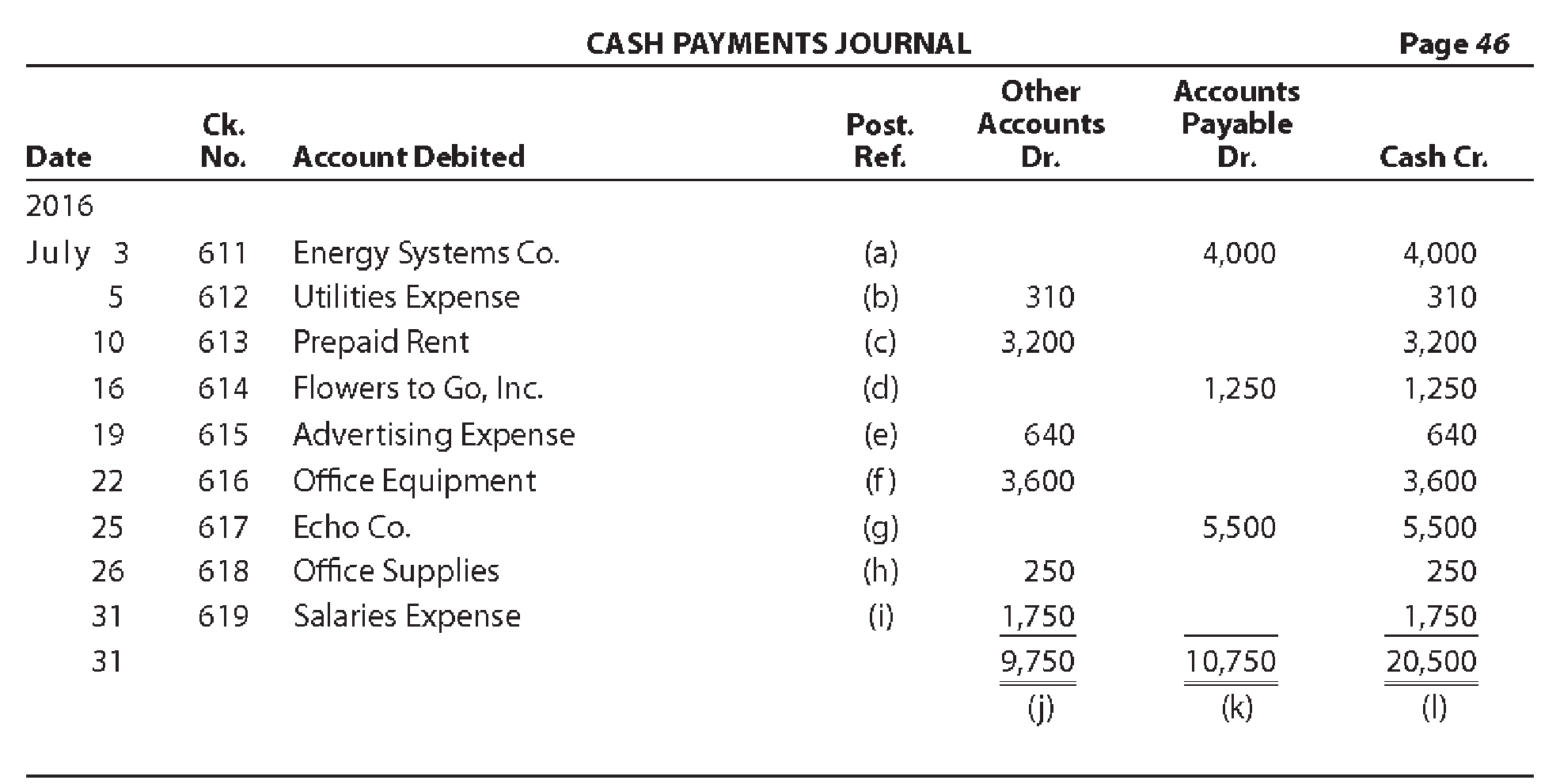 Chapter 5, Problem 12E, Using the following cash payments journal, identify each of the posting references, indicated by a