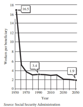 Chapter 10.3, Problem 49E, Social Security support The graph shows the number of workers. W=f(t), still in the workforce per