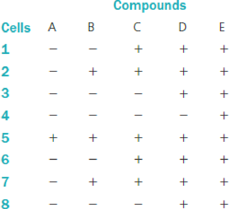 Chapter 10, Problem 9QP, a. Compounds A, B, C, and D are known to be intermediates in the pathway for production of protein