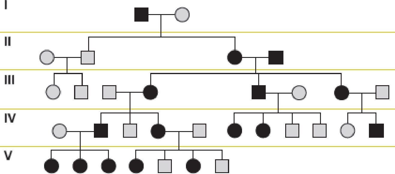 Chapter 4, Problem 20QP, Analysis of X-Linked Dominant and Recessive Traits The following is a pedigree for a common genetic