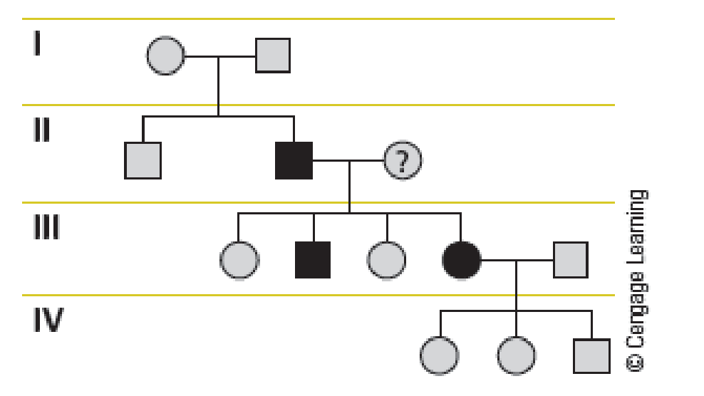 Chapter 4, Problem 9QP, Analysis of Autosomal Recessive and Dominant Traits Using the following pedigree, deduce a