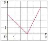 Chapter 1.1, Problem 55E, Find an expression for the function whose graph is the given curve. 55.