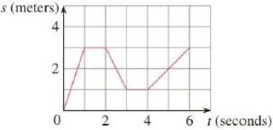 Chapter 2.1, Problem 11E, (a) A particle starts by moving to the right along a horizontal line; the graph of its position