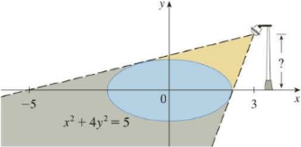 Chapter 2.6, Problem 62E, The figure shows a lamp located three units to the right of the y-axis and a shadow created by the