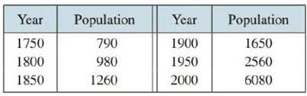 Chapter 6.5, Problem 5E, The table gives estimates of the world population, in millions, from 1750 to 2000. (a) Use the