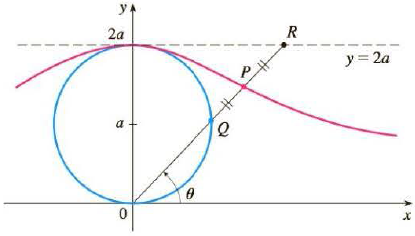 Chapter 10, Problem 57RE, In the figure the circle of radius a is stationary, and for every , the point P is the midpoint of
