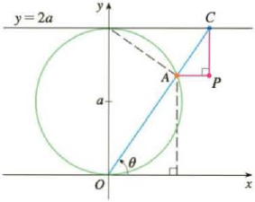 Chapter 10.1, Problem 43E, A curve, called a witch of Maria Agnesi, consists of all possible positions of the point P in the