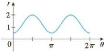 Chapter 10.3, Problem 47E, The figure shows a graph of r as a function of  in Cartesian coordinates. Use it to sketch the