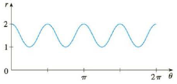 Chapter 10.3, Problem 48E, The figure shows a graph of r as a function of  in Cartesian coordinates. Use it to sketch the