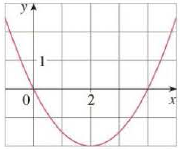 Chapter 10.5, Problem 10E, Find an equation of the parabola. Then find the focus and directrix. 10.