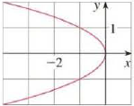 Chapter 10.5, Problem 9E, Find an equation of the parabola. Then find the focus and directrix. 9.