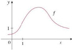 Chapter 11.10, Problem 2E, The graph of f is shown. (a) Explain why the series 1.60.8(x1)+0.4(x1)20.1(x1)3+ is not the Taylor