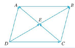 Chapter 12.2, Problem 3E, Name all the equal vectors in the parallelogram shown.