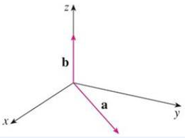 Chapter 12.4, Problem 16E, The figure shows a vector a in the xy-plane and a vector b in the direction of k. Their lengths are