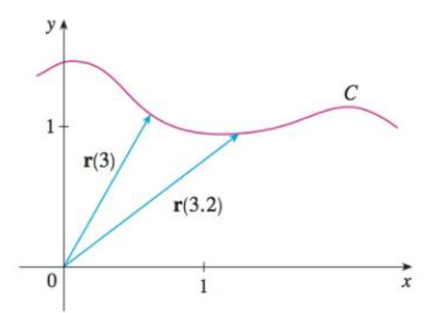 Chapter 13, Problem 16RE, The figure shows the curve C traced by a particle with position vector r(t) at time t. (a) Draw a