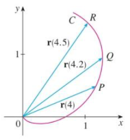 Chapter 13.2, Problem 1E, The figure shows a curve C given by a vector function r(t). (a) Draw the vectors r(4.5)  r(4) and