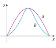 Chapter 13.3, Problem 38E, Two graphs, a and b, are shown. One is a curve y = f(x) and the other is the graph of its curvature , example  2