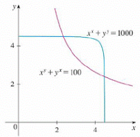 Chapter 14, Problem 6P, (a) Newton's method for approximating a root of an equation f(x) = 0 (see Section 4.8) can be