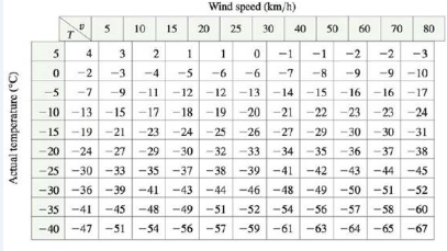 Chapter 14.1, Problem 1E, In Example 2 we considered the function W = f(T, v), where W is the wind-chill index, T is the