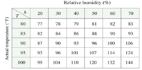 Chapter 14.1, Problem 2E, The temperature-humidity index I (or humidex, for short) is the perceived air temperature when the
