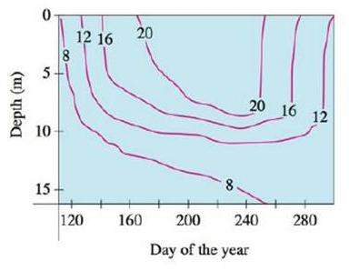 Chapter 14.1, Problem 35E, Level curves (isothermals) are shown for the typical water temperature (in C) in Long Lake