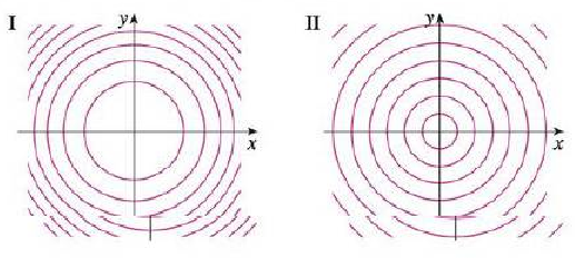 Chapter 14.1, Problem 36E, Two contour maps are shown. One is for a function f whose graph is a cone. The other is for a