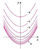 Chapter 14.1, Problem 42E, A contour map of a function is shown. Use it to make a rough sketch of the graph of f. 42.