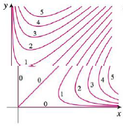 Chapter 14.1, Problem 43E, A contour map of a function is shown. Use it to make a rough sketch of the graph of f. 43.