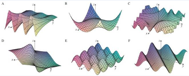 Chapter 14.1, Problem 61E, Match the function (a) with its graph (labeled AF below) and (b) with its contour map (labeled IVI). , example  1