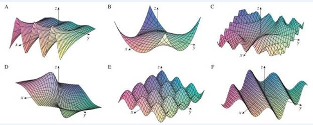 Chapter 14.1, Problem 62E, Match the function (a) with its graph (labeled AF below) and (b) with its contour map (labeled IVI). , example  1
