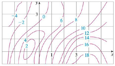 Chapter 14.3, Problem 10E, A contour map is given for a function f. Use it to estimate fx(2, 1) and fy(2, 1).