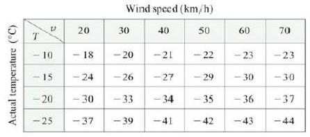 Chapter 14.3, Problem 3E, The wind-chill index W in die perceived temperature when the actual temperature is T and the wind