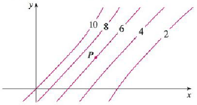 Chapter 14.3, Problem 74E, Level curves are shown for a function f. Determine whether the following partial derivatives are