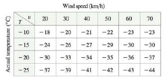 Chapter 14.4, Problem 24E, The wind-chill index W is the perceived temperature when the actual temperature is T and the wind