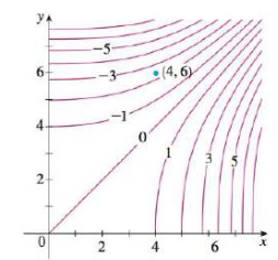 Chapter 14.6, Problem 38E, Sketch the gradient vector f(4. 6) for the function f whose level curves are shown. Explain how you