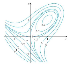 Chapter 14.7, Problem 3E, Use the level curves in the figure to predict the location of the critical points of f and whether f