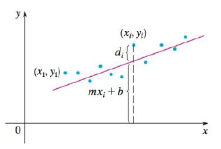 Chapter 14.7, Problem 59E, Suppose that a scientist has reason to believe that two quantities x and y are related linearly,