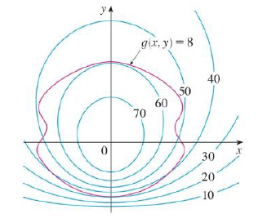 Chapter 14.8, Problem 1E, Pictured are a contour map of f and a curve with equation g(x, y) = 8. Estimate the maximum and