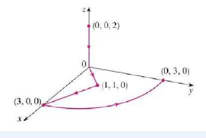 Chapter 16, Problem 37RE, Let F(x, y, z) = (3x2 yz  3y) i + (x3z  3x) j + (x3y + 2z) k Evaluate C F  dr, where C is the curve