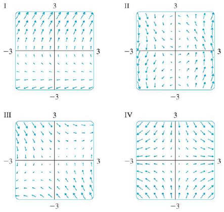 Chapter 16.1, Problem 12E, Match the vector fields F with the plots labeled I-IV. Give reasons for your choices. 12. F(x, y) =