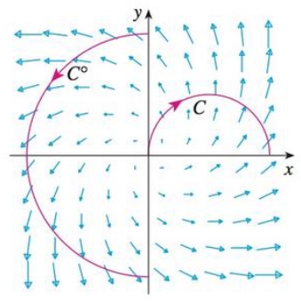 Chapter 16.2, Problem 18E, The figure shows a vector field F and two curves C1 and C2. Are the line integrals of F over C1, and