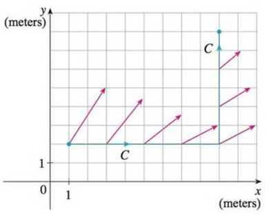 Chapter 16.2, Problem 51E, An object moves along the curve C shown in the figure from (1, 2) to (9, 8). The lengths of the