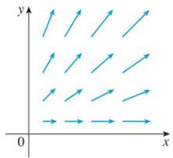 Chapter 16.5, Problem 10E, The vector field F is shown in the xy-plane and looks the same in all other horizontal planes. (In