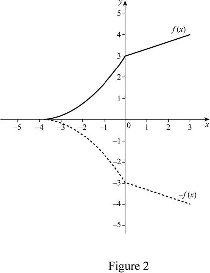 Single Variable Calculus: Concepts and Contexts, Enhanced Edition, Chapter 1, Problem 10RE , additional homework tip  2