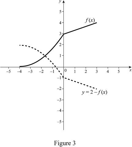 Single Variable Calculus: Concepts and Contexts, Enhanced Edition, Chapter 1, Problem 10RE , additional homework tip  3